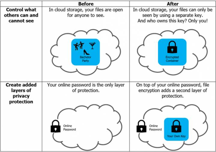 Illustration of cloud storage view and protection layers