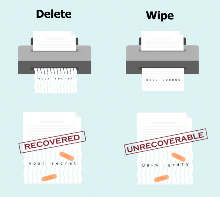File Shredder difference between deleting and wiping a data file