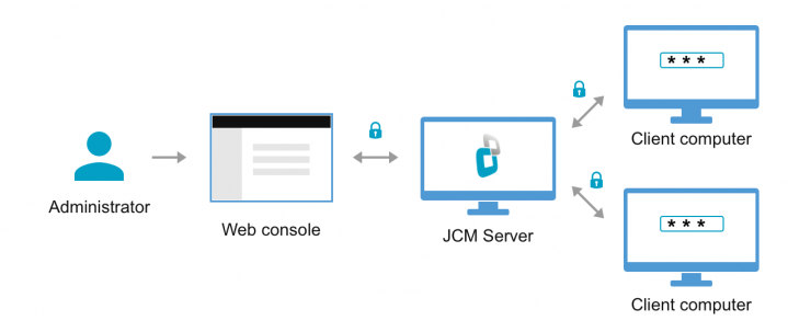 Manage disk and endpoint encryption remotely with Jetico Central Manager